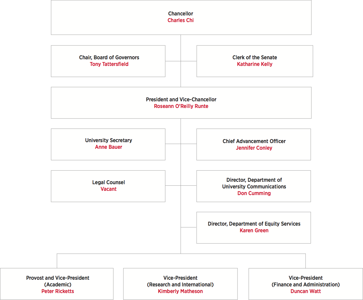 University Executive Organizational Chart